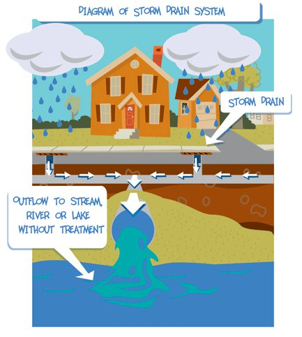 Des Stormwater Coalition Monroe County Ny