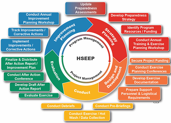 "An image of the HSEEP Cycle. The word ""HSEEP"" is in the middle with a small circle around it with the top half saying program management and the bottom half saying project management. A larger circle is around the small circle with five sections. Two are on the top and three are on the bottom. The two top ones from left to right are Improvement Planning and Strategy Planning.  The bottom ones from right to left following the clockwise pattern of the arrows in the circle are ""Design and Development"", ""Conduct"", and ""Evaluation"". Around this large circle, there are text boxes filled with color relating to each of the five mentioned areas on the circle. Linked to Improvement Planning there are four items: Implement Improvements / Corrective Actions, Track Improvements / Corrective Actions, Conduct Annual Improvement Planning Workshop, and Update Preparedness Assessments. Linked to Strategy Planning, there are four items: Update Preparedness Assessments, Develop Preparedness Strategy, Identify Program Resources / Funding, and Conduct Annual Training and Exercise Planning Workshop. Linked with Design and Development there are four items: Secure Project Funding, Conduct Exercise Planning Conferences, Develop Exercise Documentation, and Prepare Support Personnel and Logistical Requirements. Linked to Conduct, there are three items: Conduct Pre-Briefings, Conduct Exercise / Hot Wash / Data Collection, and Conduct Debriefs. Finally, linked with Evaluation, there are four items: Evaluate Exercise, Develop After Action Report, Conduct After Action Conference, and Finalize and Distribute After Action Report / Improvement Plan."